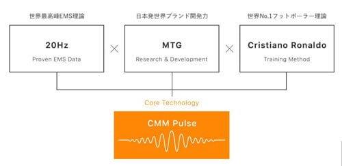 シックスパッドの見事な電気信号を与えるEMS機能で効率のいい周波数を